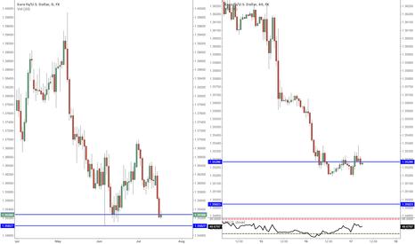 EURUSD: EURUSD Counter Trend Trade