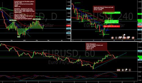 EURUSD: EUR/USD - Long - Short term