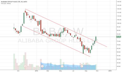 BABA: Alibaba - BABA - Bottom in?