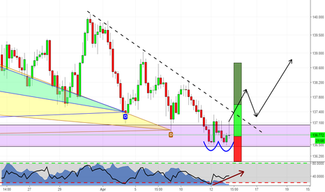 GBPJPY: GBPJPY Double Bottom at Structure!