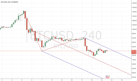 BTCUSD: Bitcoin, inside Mod-Schiff pitch fork set...
