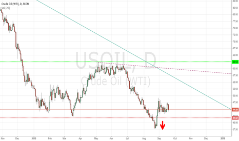 USOIL: Getting Ready for another plunge