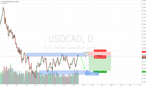 USDCAD: short usdcad daily