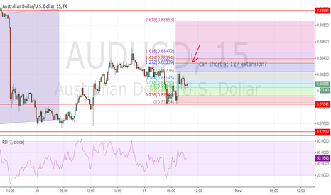 AUDUSD: can short at 127 extension?
