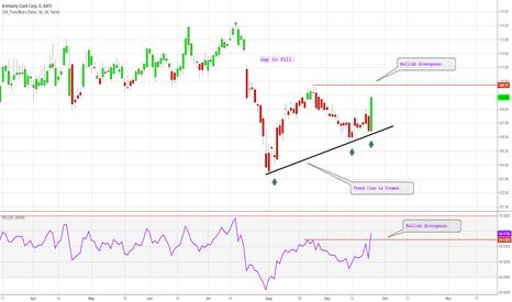 KMB: Bullish divergence.