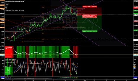 EURGBP: Testing Out a Possible New Trend Channel