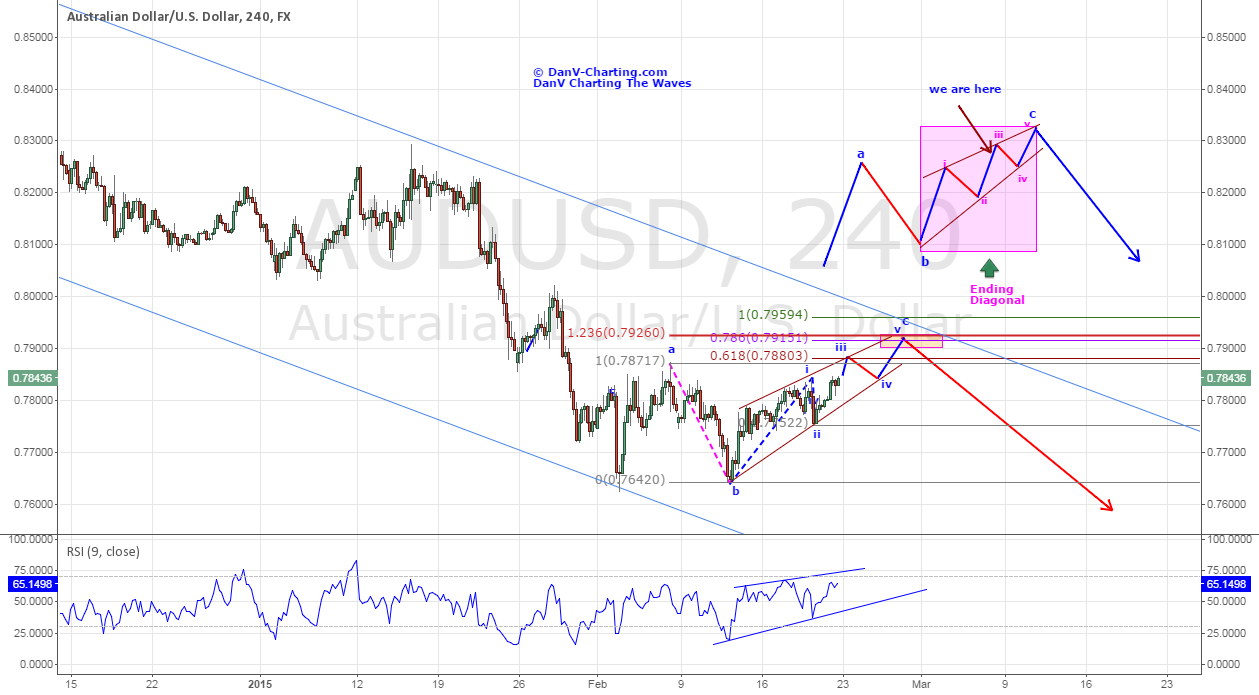 AUDUSD - BEARISH SHORT AND INTERMEDIATE TERM
