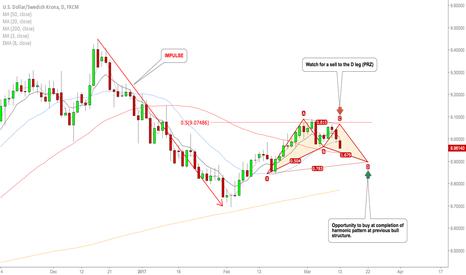 USDSEK: USDSEK opportunity to buy in near future