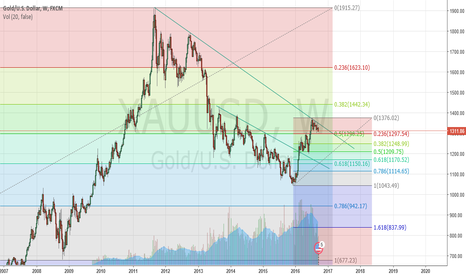 XAUUSD: XAUUSD short. Bears may be ruling for some time!