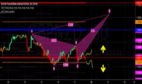 GBPNZD: Price is on a decisive moment... it depends...