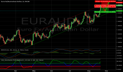 EURAUD: EURAUD short if it doesn't break out the channel, then buy back