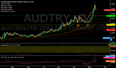 AUDTRY: AUDTRY @ daily @ only 3 (of 741) pairs performed higher while`17