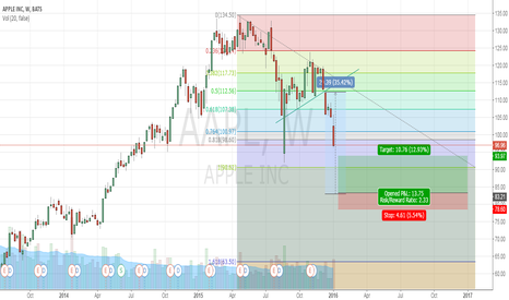 AAPL: apple ? not a good stock nw wait it more cheap
