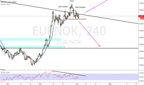 EURNOK: eur nok short