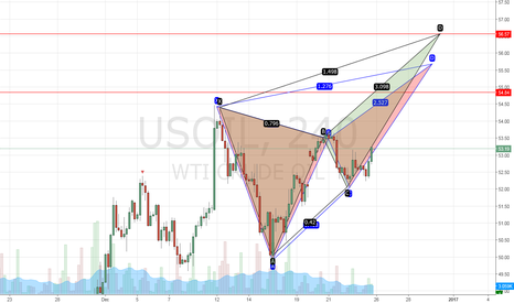 USOIL: USOIL BUTTERFLY PATTERNS