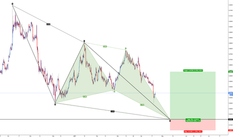 EURGBP: EUR/GBP - Pattern Confluence