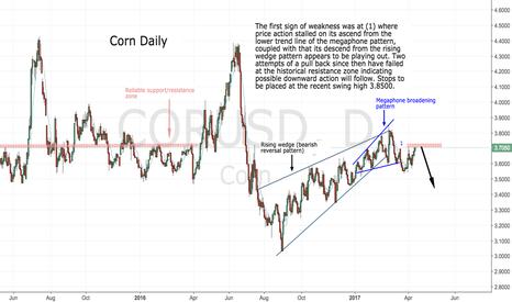 CORUSD: A 'Short' scenario for Corn..