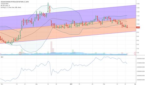ANW: CHEAP AND AT SUPPORT