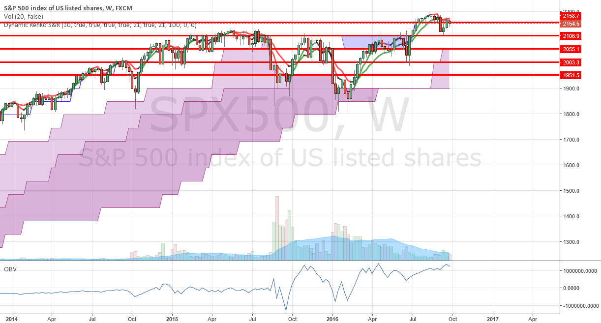 Currently S&P 500 Weekly Perspective