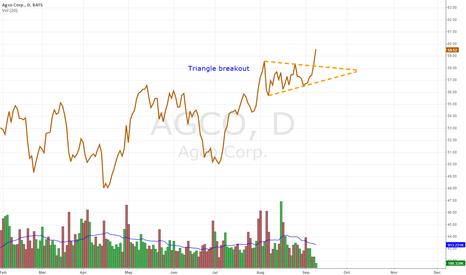 AGCO: $AGCO Triangle Breakout