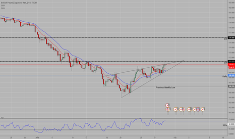 GBPJPY: Possible Falling Wedge