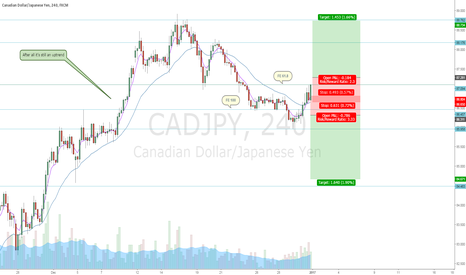 CADJPY: CADJPY - waiting for the price to go up