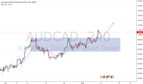 AUDCAD: AUDCAD Pullback to range can make a good entry