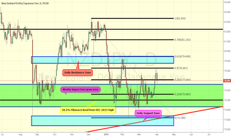 NZDJPY: NZDJPY - Daily Analysis