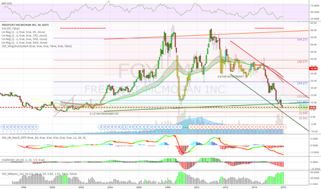 FCX: FCX - Worth a look.