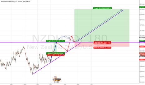 NZDUSD: NZDUSD - short and long term view