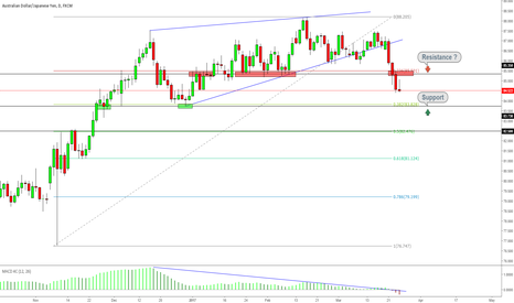 AUDJPY: AUDJPY Breaks Key Support, Targets 83.73