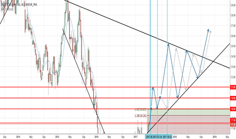 DBK: DEUTSCHE BANK - technical analysis