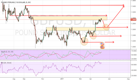 GBPUSD: SHORT GBPUSD, SELL AND BUY