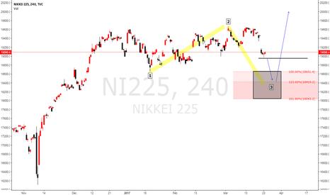 NI225: NIKKEI Elliot wave analysis