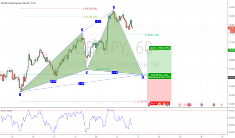 GBPJPY: Potential Bullish Cypher in GBPJPY
