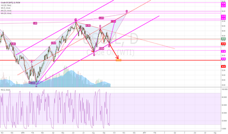 USOIL: the best situation and the worst situation of the USOIL