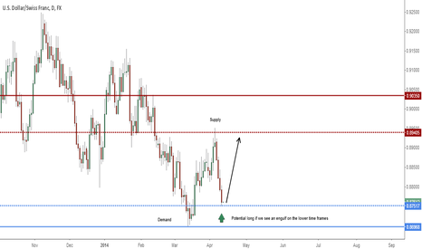 USDCHF: Potential long on the USDCHF
