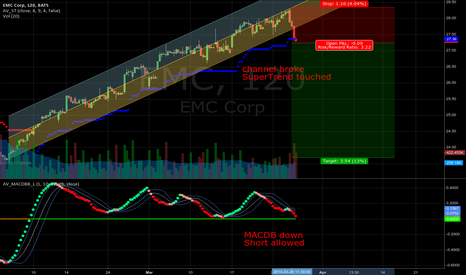 EMC: Risky but great Risk/Reward ratio