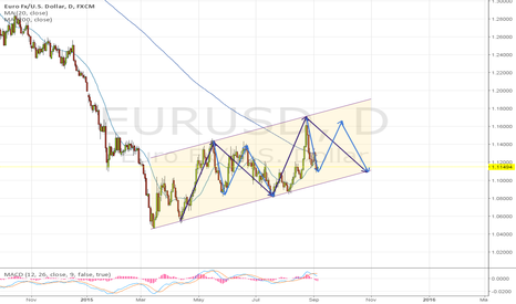 EURUSD: 2 months trip (EUR/USD)