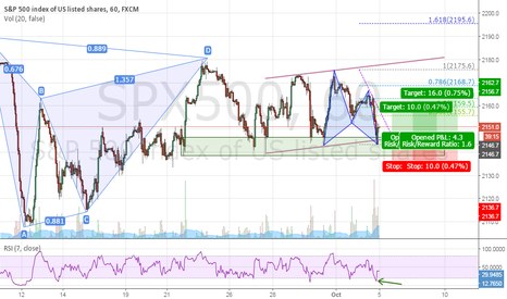 SPX500: S&P 500 Gartley Pattern 1H