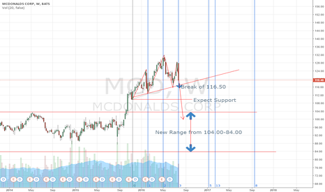 MCD: MCD Head and Shoulders Break
