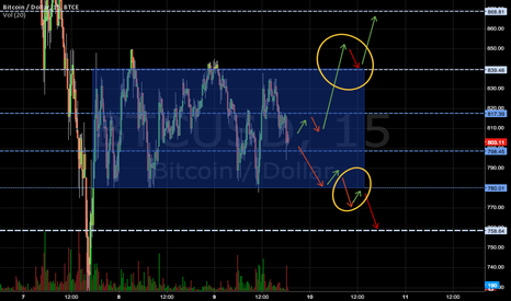BTCUSD: Breakout from Consolidation Area