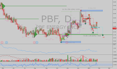 PBF: PBF: Excellent 'Time at Mode' signals