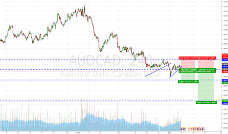 AUDCAD: Broke out of trend line, short on pullback