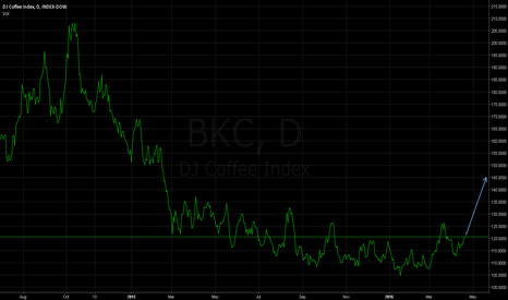 BKC: Coffee (CFE) - Up