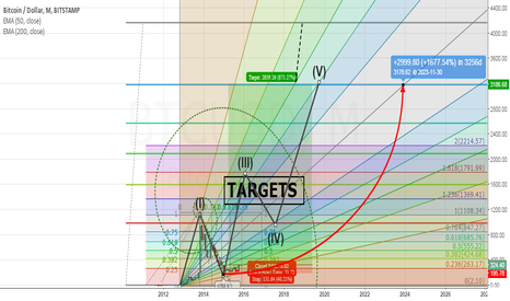 BTCUSD: JDBIF Algorithm releases Target Values for BitCoin