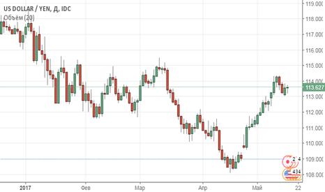 USDJPY: Доллар сдает позиции