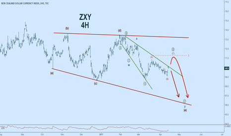 ZXY: $ZXY $NZD A few different short scenarios this week #ElliottWave