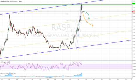 RASP: Продажа акций Распадской