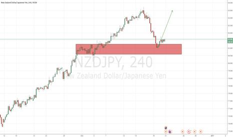 NZDJPY: Bullish move expected.
